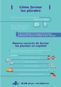 Formación de los plurales en español